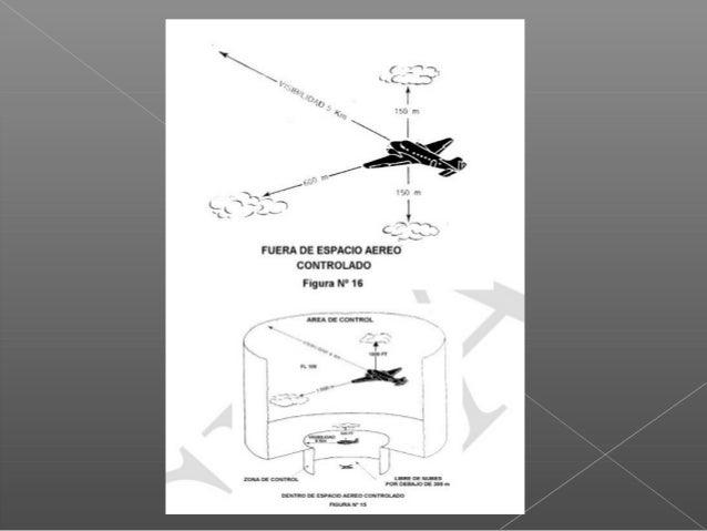 ACUSE DE RECIBO POR PARTE DE LA AERONAVE a)-En vuelo: Durante las horas de luz diurna; Alabeando Durante las horas de oscu...
