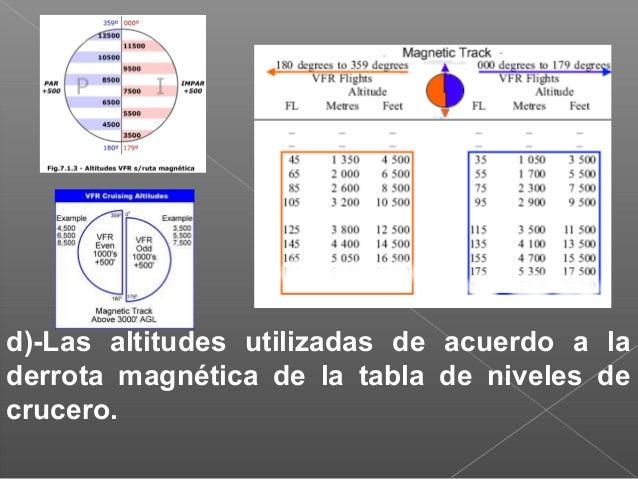 5.- SEÑALES VISUALES EN TIERRA a)-prohibición de aterrizaje Un panel cuadrado, rojo y horizontal, con diagonales amarillas...