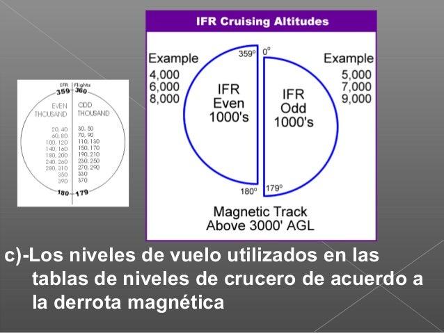 planeadores en vuelo Una doble cruz blanca, colocada horizontalmente (fig), en el área de señales, indica que el aeródromo...