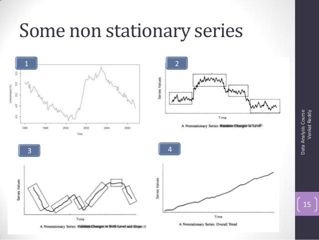 Some non stationary series DataAnalysisCourse VenkatReddy 15 1 2 3 4