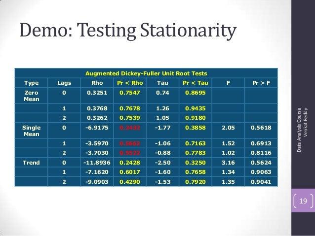 Demo: Testing Stationarity DataAnalysisCourse VenkatReddy 19 Augmented Dickey-Fuller Unit Root Tests Type Lags Rho Pr < Rh...