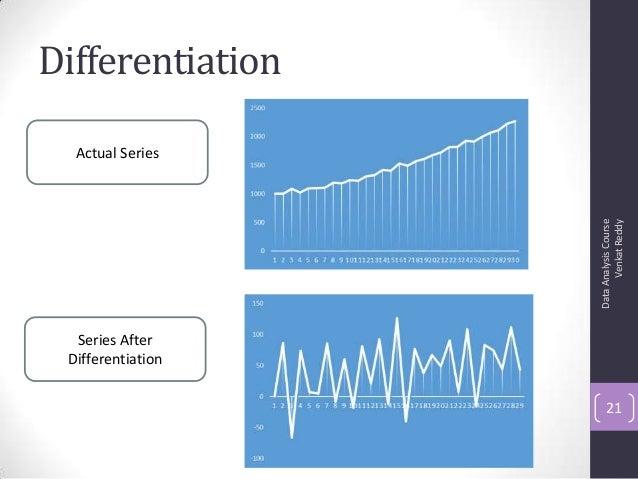 Differentiation DataAnalysisCourse VenkatReddy 21 Actual Series Series After Differentiation