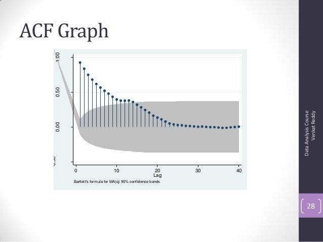 ACF Graph DataAnalysisCourse VenkatReddy 28 -0.50 0.000.501.00 0 10 20 30 40 Lag Bartlett's formula for MA(q) 95% confiden...