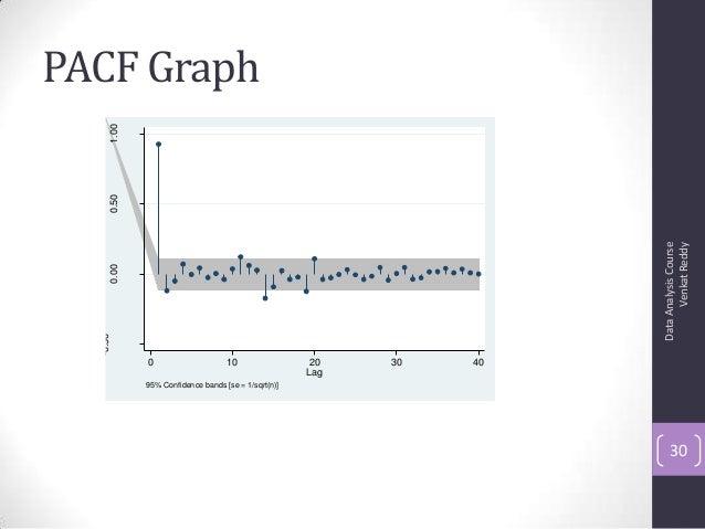 PACF Graph DataAnalysisCourse VenkatReddy 30 -0.50 0.000.501.00 0 10 20 30 40 Lag 95% Confidence bands [se = 1/sqrt(n)]