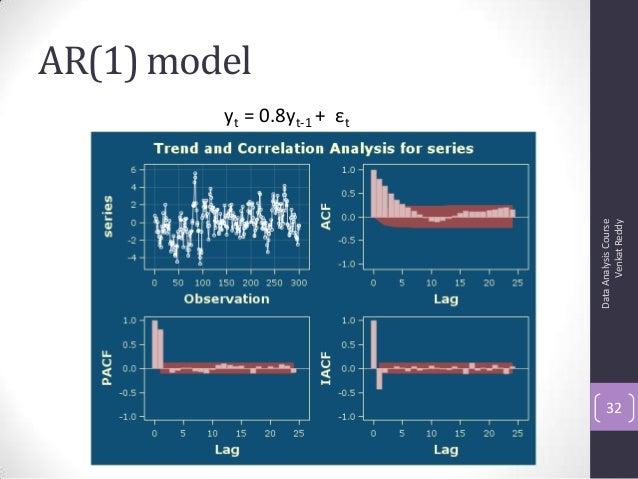 AR(1) model DataAnalysisCourse VenkatReddy 32 yt = 0.8yt-1 + εt