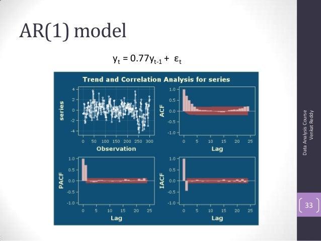 AR(1) model DataAnalysisCourse VenkatReddy 33 yt = 0.77yt-1 + εt