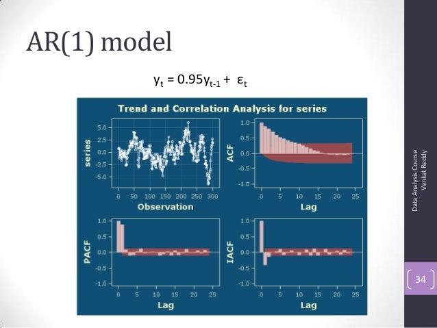 AR(1) model DataAnalysisCourse VenkatReddy 34 yt = 0.95yt-1 + εt