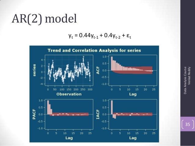 AR(2) model DataAnalysisCourse VenkatReddy 35 yt = 0.44yt-1 + 0.4yt-2 + εt