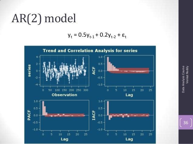 AR(2) model DataAnalysisCourse VenkatReddy 36 yt = 0.5yt-1 + 0.2yt-2 + εt