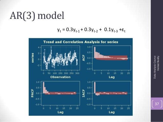AR(3) model DataAnalysisCourse VenkatReddy 37 yt = 0.3yt-1 + 0.3yt-2 + 0.1yt-3 +εt