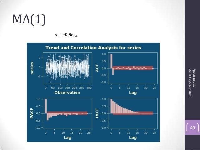 MA(1) DataAnalysisCourse VenkatReddy 40 yt = -0.9εt-1