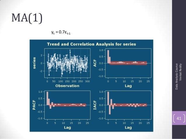 MA(1) DataAnalysisCourse VenkatReddy 41 yt = 0.7εt-1