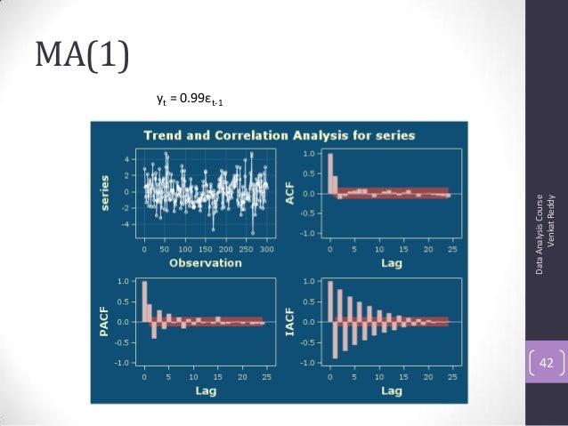 MA(1) DataAnalysisCourse VenkatReddy 42 yt = 0.99εt-1