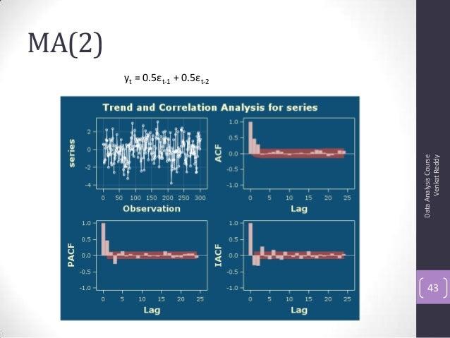 MA(2) DataAnalysisCourse VenkatReddy 43 yt = 0.5εt-1 + 0.5εt-2
