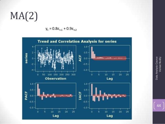 MA(2) DataAnalysisCourse VenkatReddy 44 yt = 0.8εt-1 + 0.9εt-2
