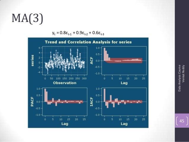 MA(3) DataAnalysisCourse VenkatReddy 45 yt = 0.8εt-1 + 0.9εt-2 + 0.6εt-3