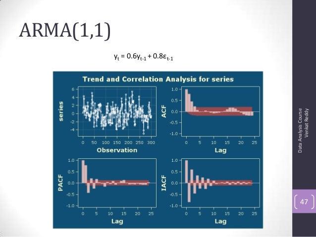 ARMA(1,1) DataAnalysisCourse VenkatReddy 47 yt = 0.6yt-1 + 0.8εt-1