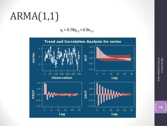 ARMA(1,1) DataAnalysisCourse VenkatReddy 48 yt = 0.78yt-1 + 0.9εt-1
