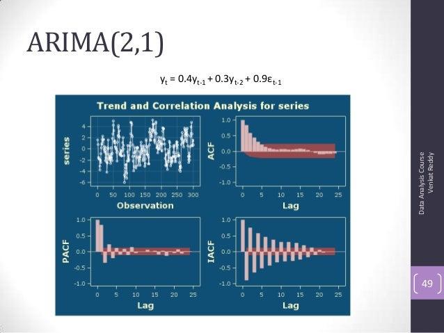 ARIMA(2,1) DataAnalysisCourse VenkatReddy 49 yt = 0.4yt-1 + 0.3yt-2 + 0.9εt-1