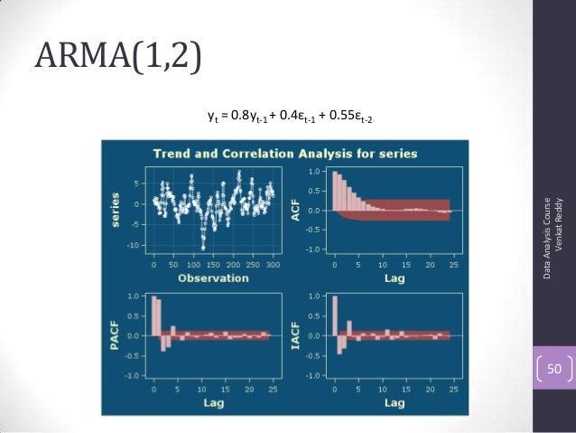 ARMA(1,2) DataAnalysisCourse VenkatReddy 50 yt = 0.8yt-1 + 0.4εt-1 + 0.55εt-2