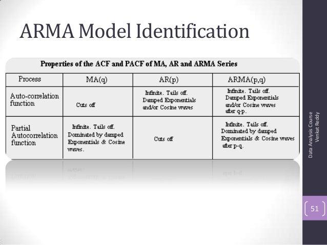 ARMA Model Identification DataAnalysisCourse VenkatReddy 51