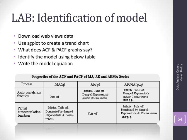 LAB: Identification of model • Download web views data • Use sgplot to create a trend chart • What does ACF & PACF graphs ...