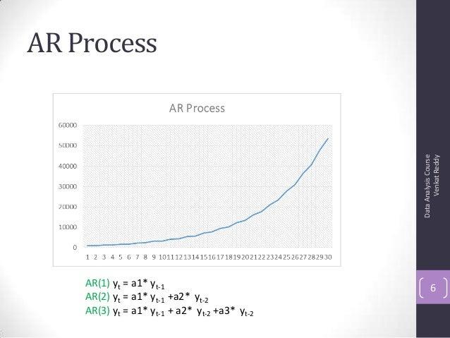 AR Process DataAnalysisCourse VenkatReddy 6AR(1) yt = a1* yt-1 AR(2) yt = a1* yt-1 +a2* yt-2 AR(3) yt = a1* yt-1 + a2* yt-...