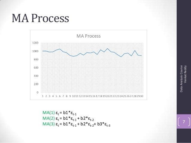 MA Process DataAnalysisCourse VenkatReddy 7 MA(1) εt = b1*εt-1 MA(2) εt = b1*εt-1 + b2*εt-2 MA(3) εt = b1*εt-1 + b2*εt-2+ ...