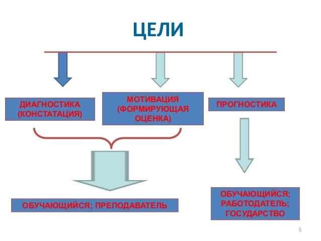 ФИРО Контрольно оценочные средства для проверки освоения компетентно  ФИРО Контрольно оценочные средства для проверки освоения компетентностно ориентированных программ