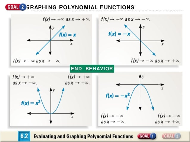 Evaluating And Graphing Polynomial Functions on Parent Functions And Graphs