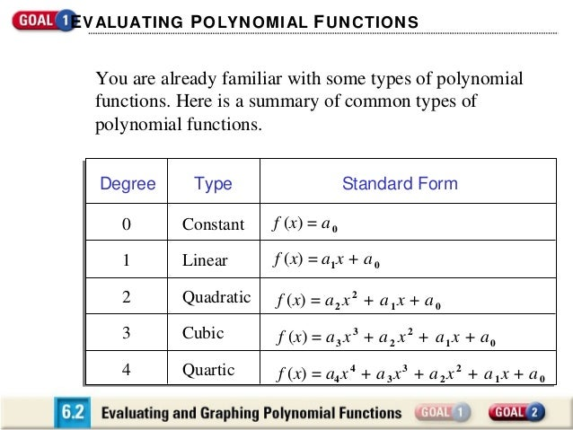 Evaluating And Graphing Polynomial Functions