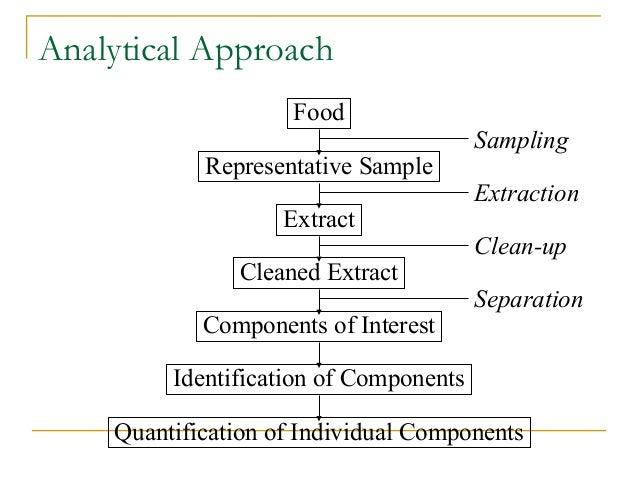 Food Analysis Quality Control