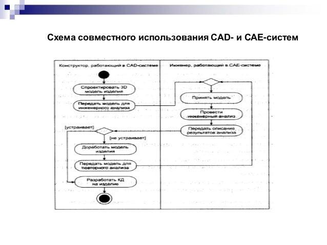Схема совместного использования CAD- и CAE-систем