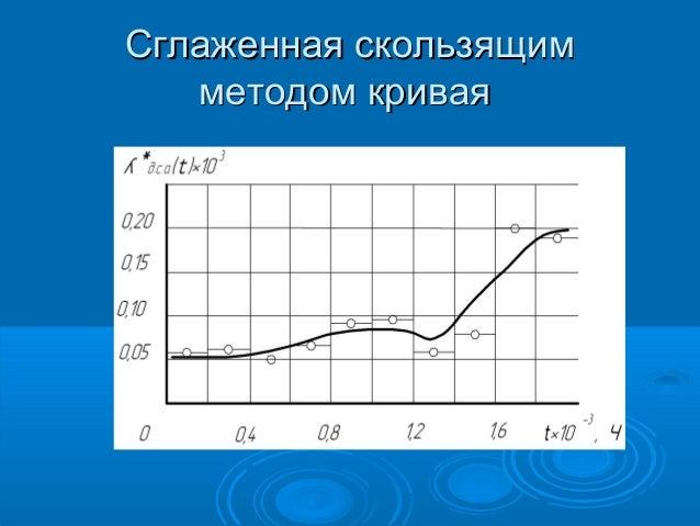 Сглаженная скользящим методом кривая