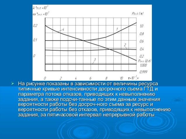   На рисунке показаны в зависимости от величины ресурса типичные кривые интенсивности досрочного съема ГТД и параметра по...