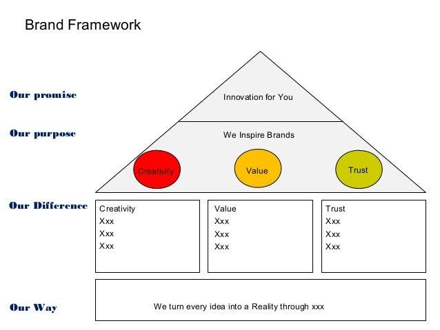 Digital Business Brand Strategy Slide 3