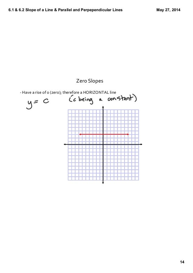 how to find slope of a parallel line