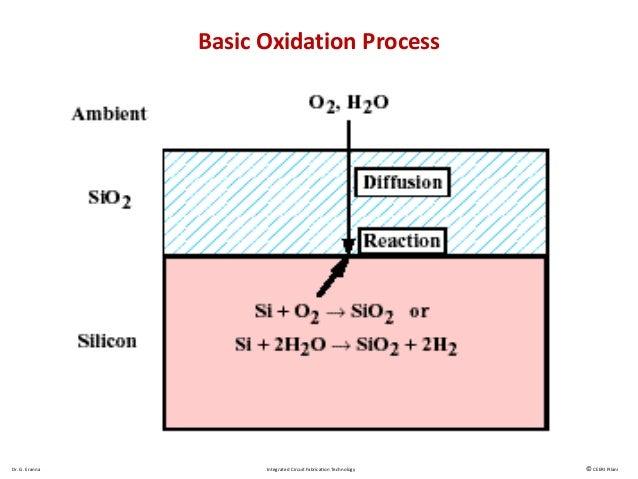 6 1 thermal oxidation 1,2 micro tech,20137 dr g eranna integrated circuit fabrication technology © ceeri pilani basic oxidation process