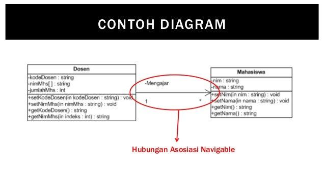 6 asosiasi agregasi contoh diagram hubungan asosiasi navigable ccuart Gallery