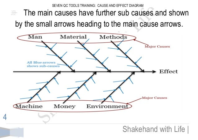 5 seven qc tools training cause and effect diagram - Causes And Effect Diagram
