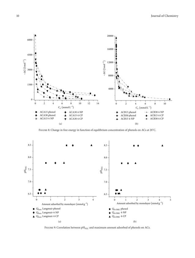10 Journal of Chemistry 0 2 4 6 8 10 12 14 0 1500 3000 4500 6000 ACA15 phenol ACA30 phenol ACA15 4-NP ACA30 4-NP ACA15 4-C...
