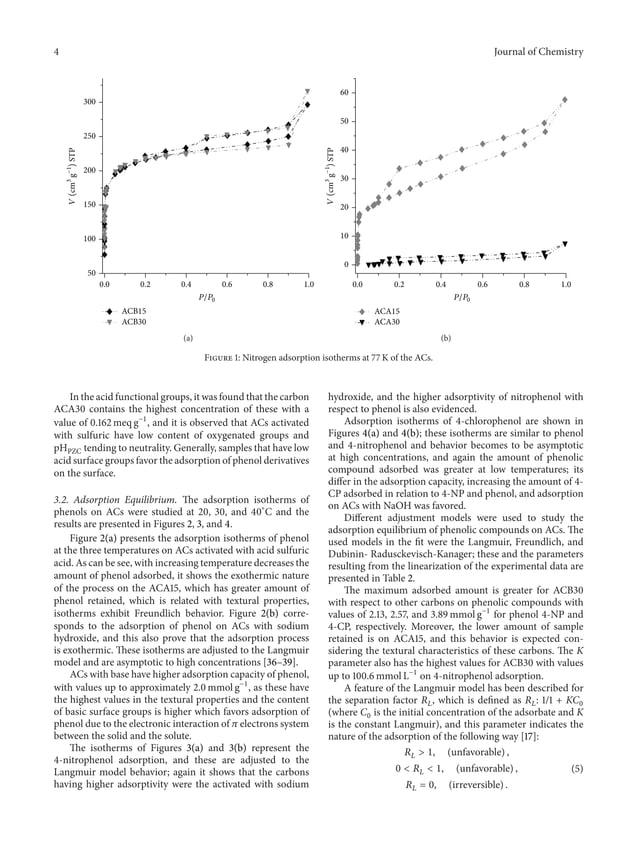4 Journal of Chemistry 0.0 0.2 0.4 0.6 0.8 1.0 50 100 150 200 250 300 ACB15 ACB30 P/P0 V(cm3 g−1 )STP (a) 0.0 0.2 0.4 0.6 ...