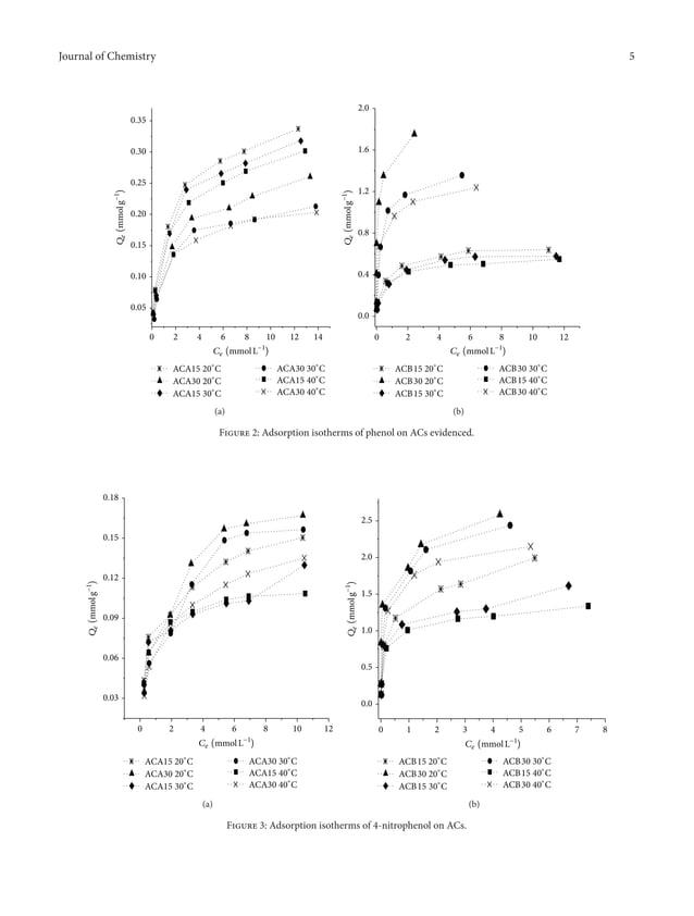 Journal of Chemistry 5 0 2 4 6 8 10 12 14 0.05 0.10 0.15 0.20 0.25 0.30 0.35 ACA15 20∘ C ACA30 20∘ C ACA15 30∘ C ACA30 30∘...