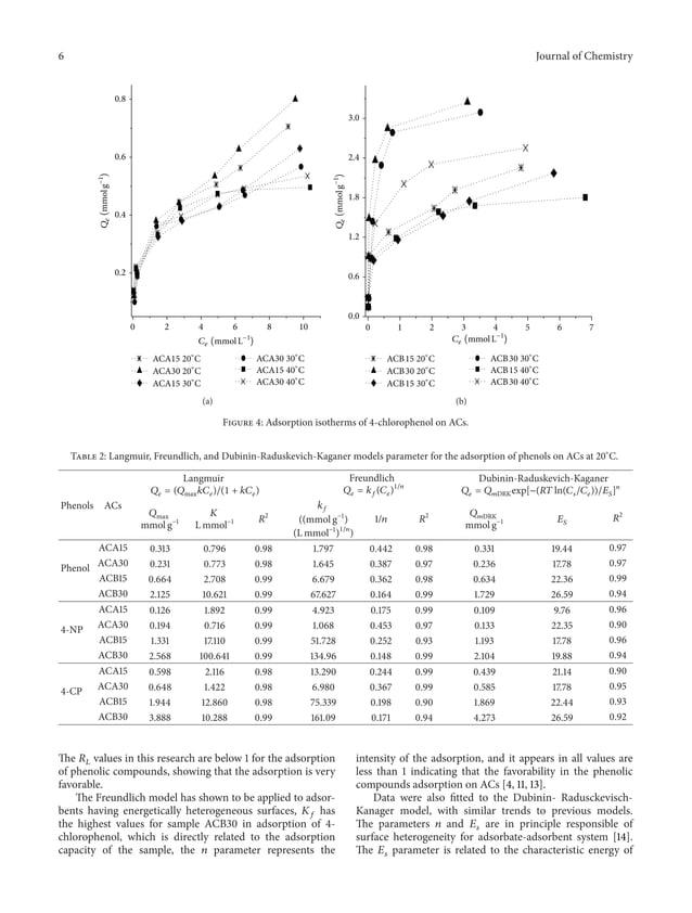 6 Journal of Chemistry 0 2 4 6 8 10 0.2 0.4 0.6 0.8 ACA15 20∘ C ACA30 20∘ C ACA15 30∘ C ACA30 30∘ C ACA15 40∘ C ACA30 40∘ ...