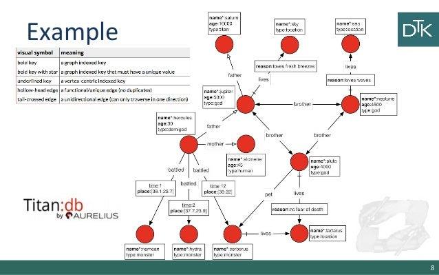 6 Data Modeling for NoSQL 2/2