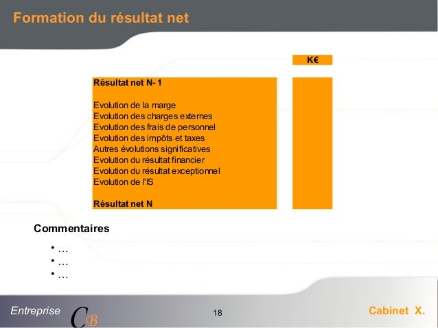 Entreprise Cabinet X. CB 18 Formation du résultat net K€ Résultat net N- 1 Evolution de la marge Evolution des charges ext...