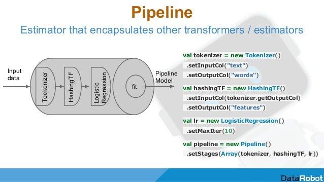 "Pipeline val tokenizer = new Tokenizer() .setInputCol(""text"") .setOutputCol(""words"") val hashingTF = new HashingTF() .setI..."