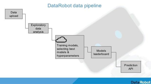 DataRobot data pipeline Data upload Training models, selecting best models & hyperparameters Exploratory data analysis Mod...