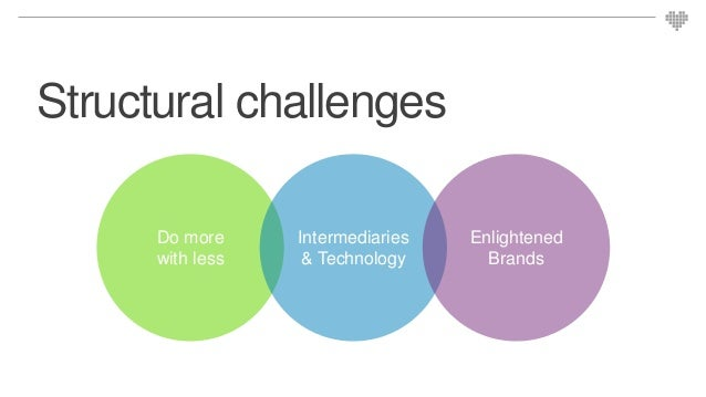 Structural challenges Do more with less Intermediaries & Technology Enlightened Brands