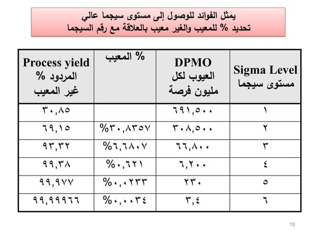 10 Sigma Level مستوىسيجما DPMO لكل العيوب فرصة مميون %المعيبProcess yield المردود% المعيب غير 1691,500...